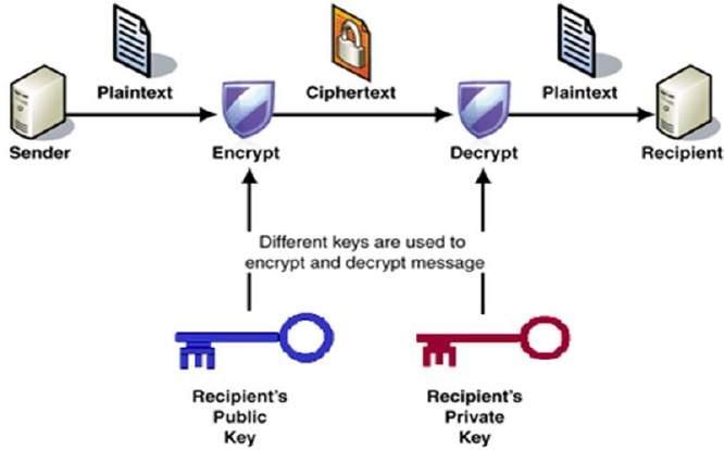 RSA_encryption